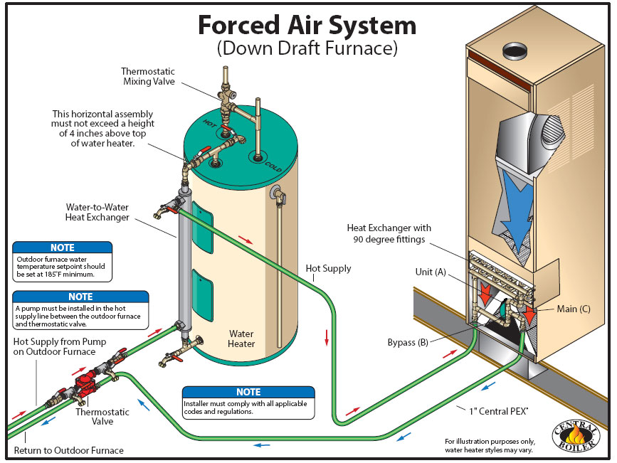 System and wiring classic comfort heating supply publicscrutiny Images