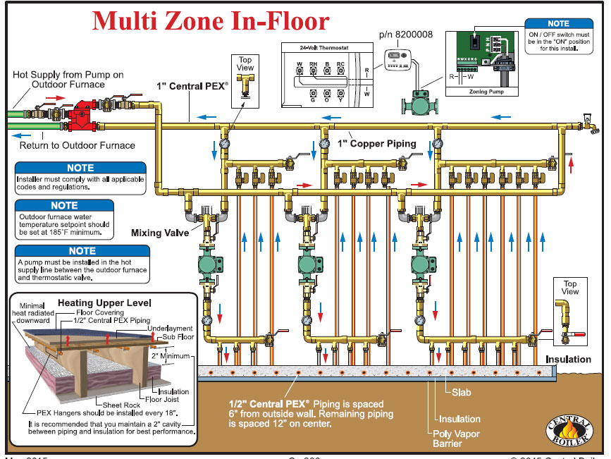System And Wiring