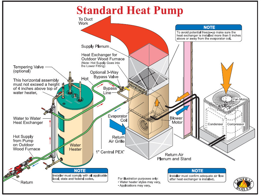 System and Wiring - Classic Comfort Heating & Supply